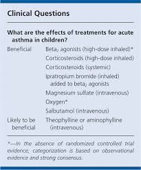 Blood Oxygen Level Chart Body Acute Asthma And Other Recurrent Wheezing Disorders In