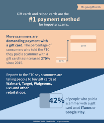 gift cards and reload cards are the 1 payment method for imposter scams more