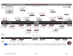 Texas A M Football 2014 Depth Chart Good Bull Hunting