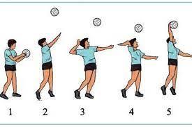 Bola dilambungkan dengan tangan kiri ke atas sampai ketinggian ± 1 meter. Cara Melakukan Servis Atas Pada Bola Voli