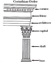 Corinthian Architecture Rome Fontanacountryinn Com