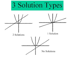 6 lines intersect at one point consistent independent 2 solutions 1 solution no solutions