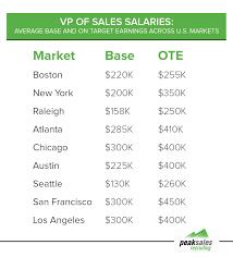 Apparel Design Salary Vp Sales Salary Breakdown By Industry