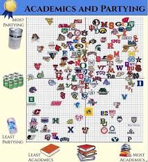 Academics And Partying Chart An Advanced Analytical Look At The Academics Partying