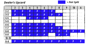 Blackjack Basic Strategy The Ultimate Blackjack Strategy Guide