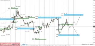 Торговый прогноз eurusd  Дневная КЗ дневная контрольная зона Зона образованная важными данными с фьючерсного рынка которые изменяются несколько раз в год