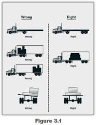 Weight & Balance | Alaska Commercial Drivers Manual – 2017 ...
