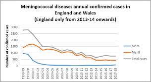 Meningococcal Disease Vaccine Knowledge