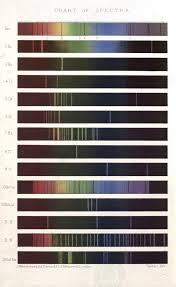 Vintage Science Print Spectrum Analysis Spectrum Science