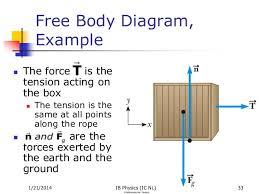 tension force free body diagram. free body diagram tension force g