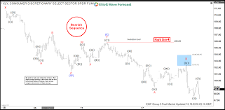 Xly Chart Elliottwave Forecast Com Analysis Foretold The Reaction Of