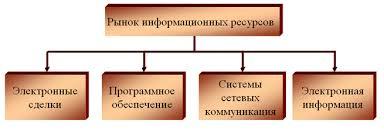 ЭУП Рис 1 Компоненты рынка информационных ресурсов