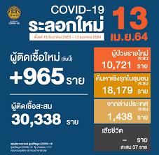 ศูนย์ข้อมูล COVID-19 - 🇹🇭 สถานการณ์การติดเชื้อ COVID-19 ในประเทศ  (ระลอกใหม่) 🗓 ข้อมูลวันที่ 15 ธันวาคม 2563 - 13 เมษายน 2564 😖  ผู้ป่วยรายใหม่ 965 ราย 😷 ผู้ป่วยยืนยันสะสม 30,338 ราย 🙂 หายป่วยแล้ว  24,111 ราย 😭 เสียชีวิตสะสม 37