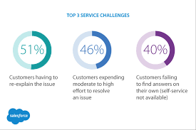 Definition Of Excellent Customer Service How to Develop Realistic Customer Service Goals Salesforce 1