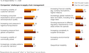 the challenges ahead for supply chains global survey survey supplychain ex1 regard to goals for supply chain management