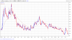 Arabica Coffee Bean Price Chart Low Coffee Bean Prices Brew Trouble For Farmers