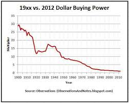 Buying Power Of The Dollar Chart Observations What Would 10 000 In 19xx Be Equivalent To Today