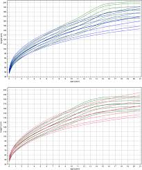Height Chart Reference Comparison Of Constructed Growth Chart For
