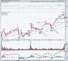 Lululemon Stock Chart Is Lululemon A Buy The Dip Stock After Earnings Slip