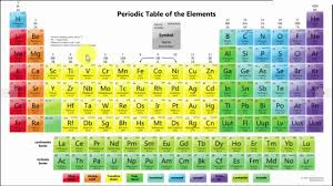 Periodic Table Chart With Full Names Modern Periodic Table Of Elements With Names And Symbols
