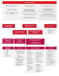Gamuda Organization Chart Organisational Structure Gamuda Berhad