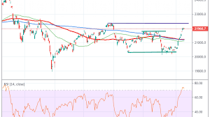 Nikkei 225 Consolidates At 4 Month Highs