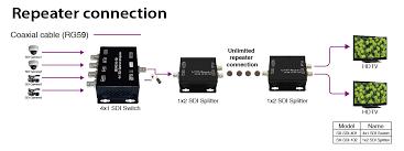 4x1 sdi switcher repeater re clocking function support sdi standard sd sdi hd sdi 3g sdi 6 data rates 270mbps sd sdi 1 485gbps hd sdi 2 97gbps 3g sdi 7 signal type smpte 292m smpte 259m
