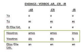 Spanish Present Tense Regular Verb Endings For Ar Er And