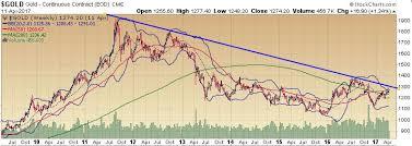 Long Term Gold Chart Key Features In The Long Term Gold Chart Korelin Economics