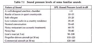 noise pollution compilation of essays on noise pollution  sound pressure levels of some familiar sounds