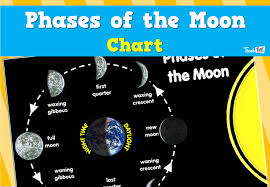 Moon Chart Phases Of The Moon Chart Teacher Resources And Classroom