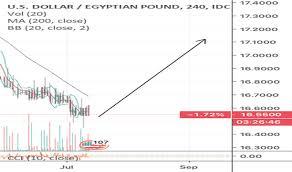 Pound Vs Dollar Chart Usdegp Chart U S Dollar To Egyptian Pound Rate Tradingview