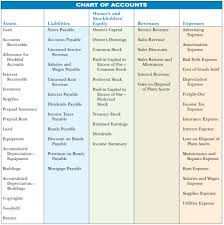 Chart Of Accounts Chart Of Accounts I Examples I Accountancy Knowledge