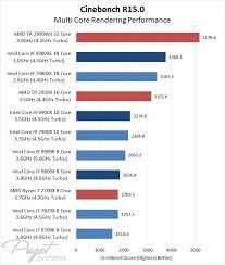 Cpu Comparison Chart Complete Amd Cpu Performance Chart Computer Processors