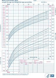Newborn Growth Curve Baby Growth Chart Template Free Download Speedy Template