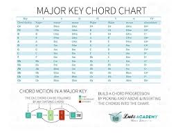 How To Build Chord Progressions On Guitar Chord Motion Charts
