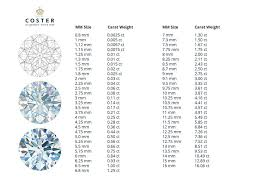Diamond Mm Size Weight Chart Mm To Carat Royal Coster Diamonds