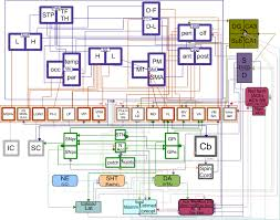 an engineering diagram of the brain the diagram was created in openoffice draw in this ly available program you can view the systems individually by turning on and off different