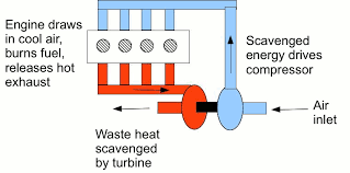 Turbocharger Engine Diagram Supercharger Diagram