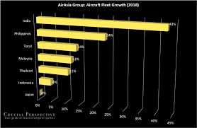 Airasia Stock Chart Airasia Group Impressive Cashflow Generation Market Share