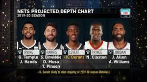 Nba 2k17 Depth Chart Kevin Durant Stats Details Videos And News Nba Com