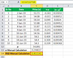 Relative Standard Deviation Formula Calculation With Excel