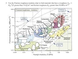 Fracture Toughness Chart Solved 5 Use The Fracture Toughness Modulus Chart To Fin