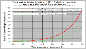 Dew Point Versus Humidity Chart What Is Dew Point Definition Formula Calculation