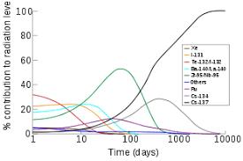 Cesium Price Chart Caesium Wikipedia