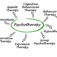 Cbt Behavior Chart Cognitive Behavioral Therapy Benefits