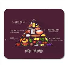 Amazon Com Nakamela Mouse Pads World Diet Pyramid Of