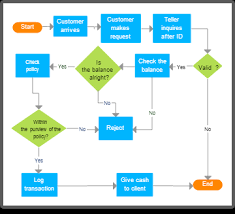 Business Flow Chart Sample Diagram Examples Drawn Using Creately Creately