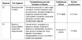 Анализ результатов выполнения экзаменационной работы по nbsp  Структура и содержание раздела Говорение