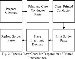 Optimizing Manufacturing Process Of Printed Electronics